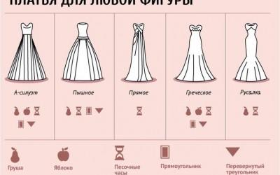 Как подобрать свадебное платье